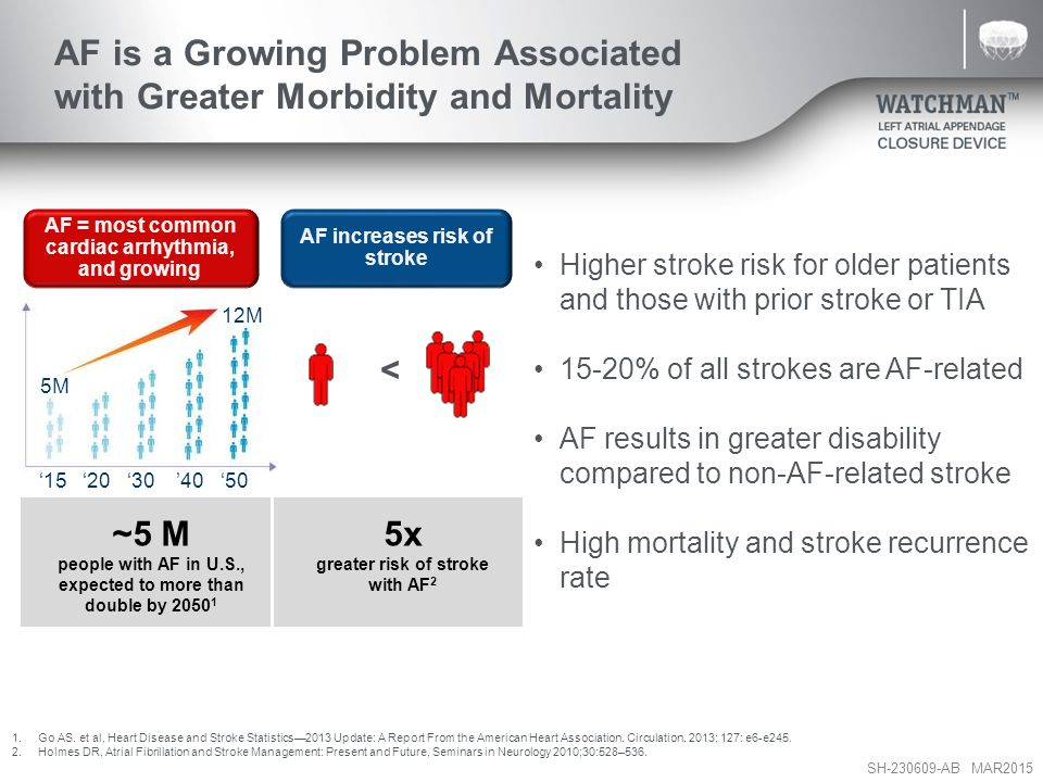 AF is a Growing Problem Associated with Greater Morbidity and Mortality