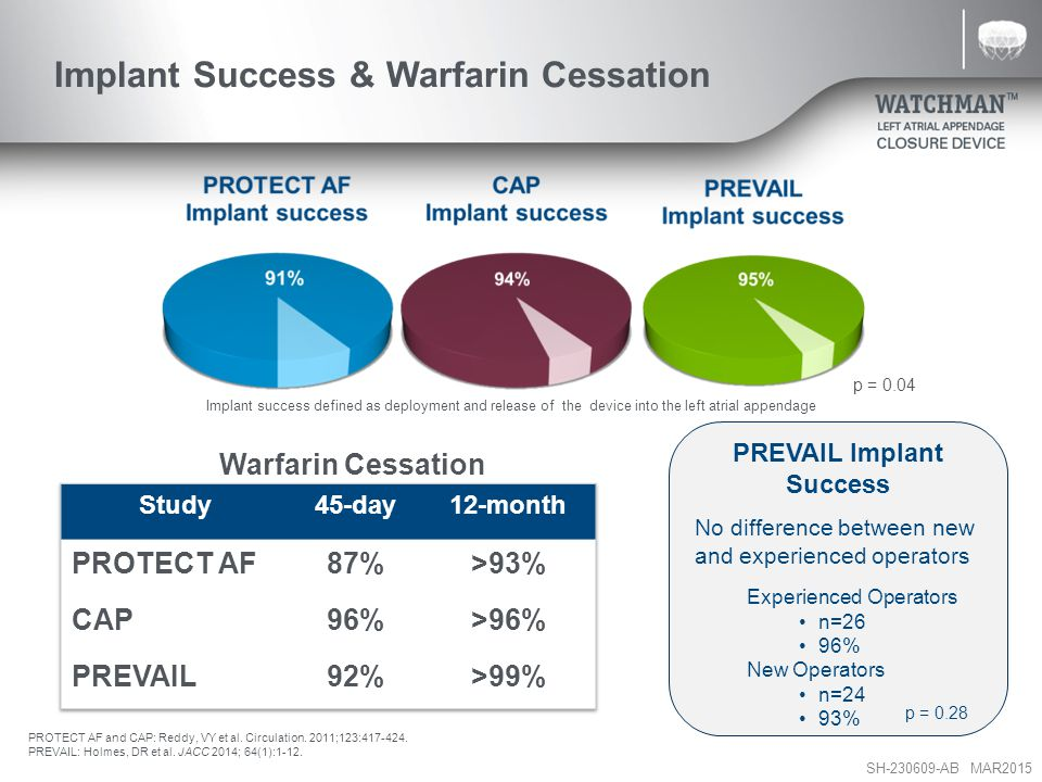 Implant Success & Warfarin Cessation