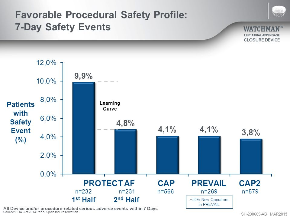 Favorable Procedural Safety Profile: 7-Day Safety Events