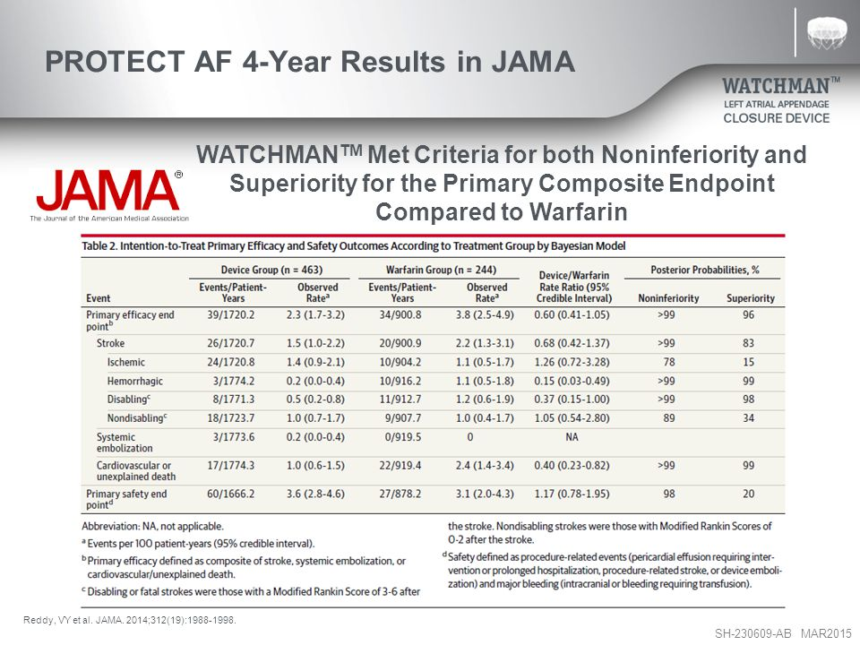 PROTECT AF 4-Year Results in JAMA