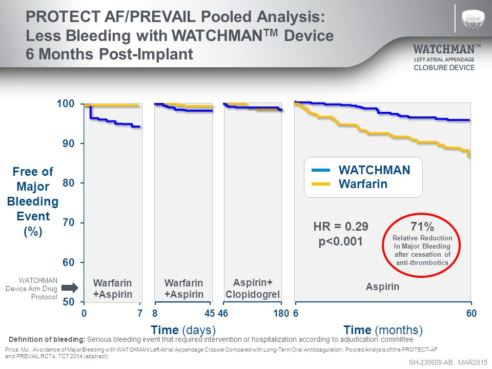 PROTECT AF/PREVAIL Pooled Analysis: Less Bleeding with WATCHMANTM Device 6 Months Post-Implant