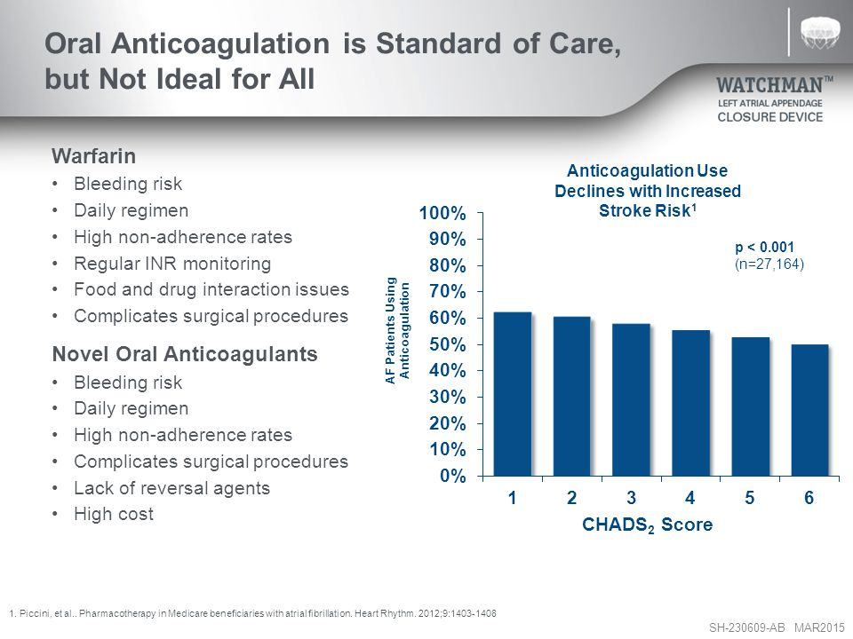 Oral Anticoagulation is Standard of Care, but Not Ideal for All