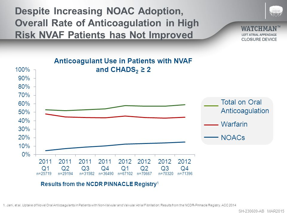 Anticoagulant Use in Patients with NVAF and CHADS2 ≥ 2