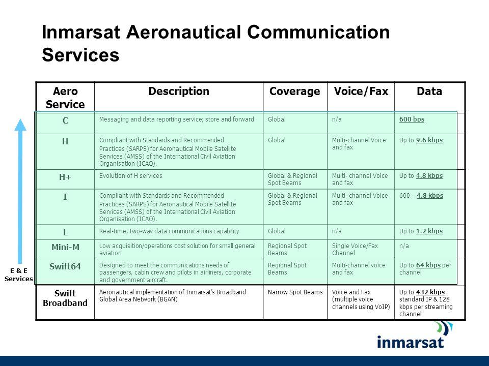 Inmarsat Aeronautical Communication Services
