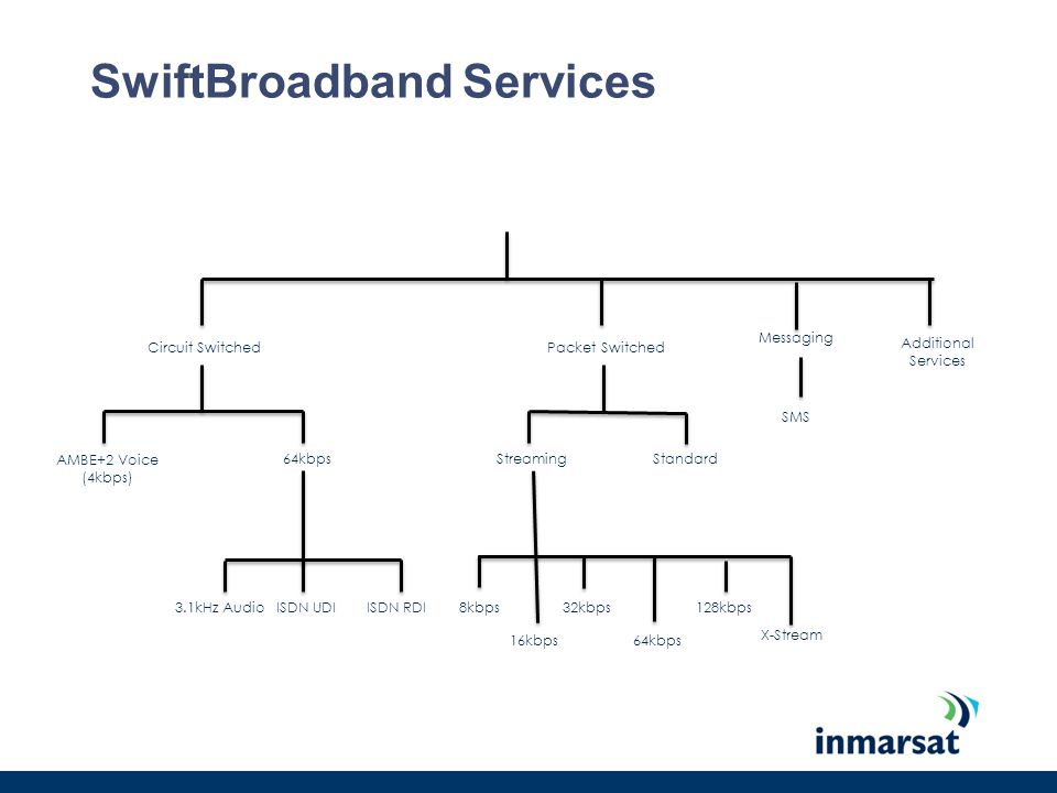 SwiftBroadband Services