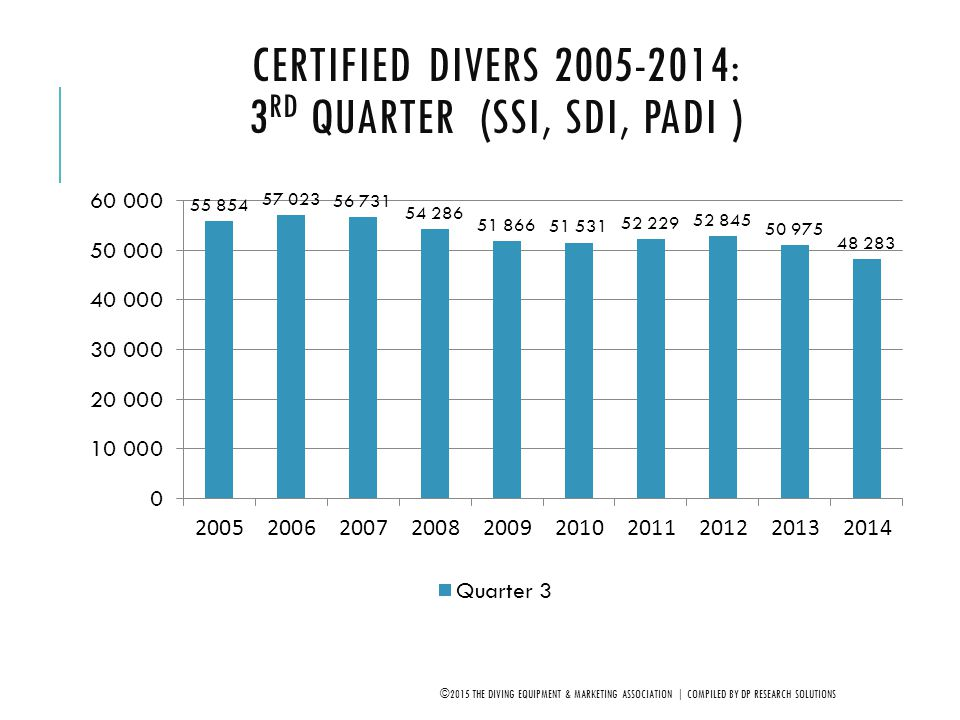 Certified Divers 2005-2014: 3rd Quarter (SSI, SDI, PADI )
