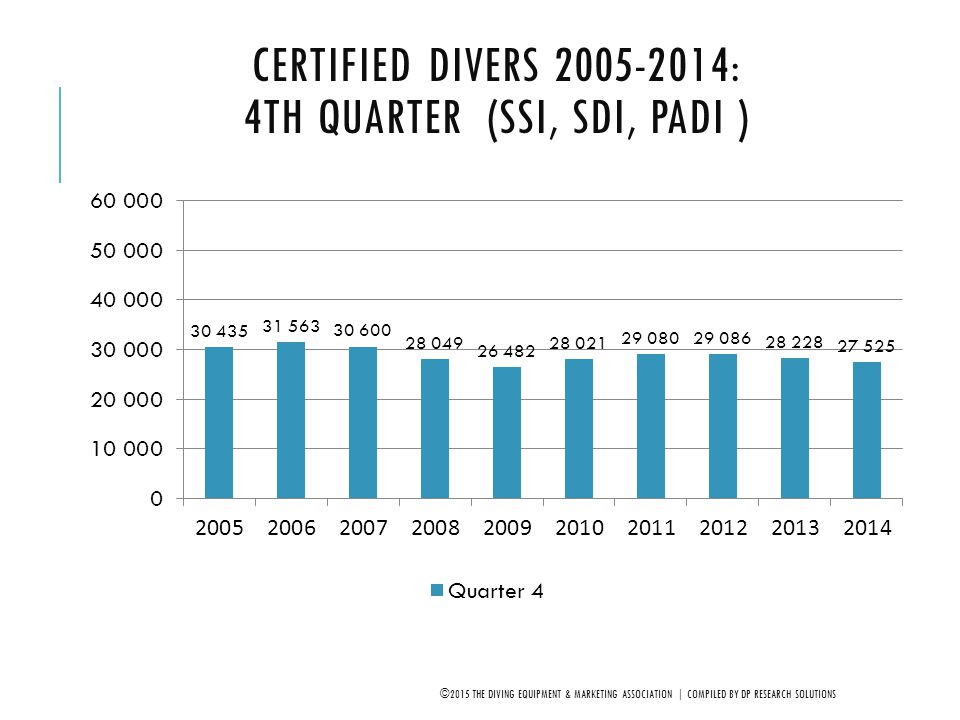 Certified Divers 2005-2014: 4th Quarter (SSI, SDI, PADI )