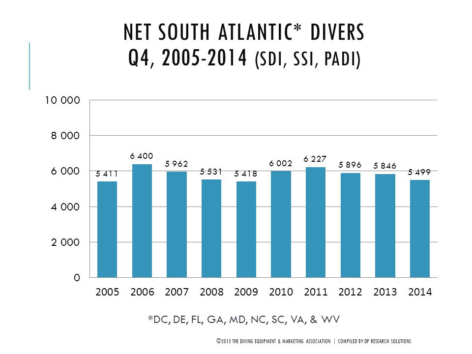 Net South Atlantic* Divers Q4, 2005-2014 (SDI, SSI, PADI)