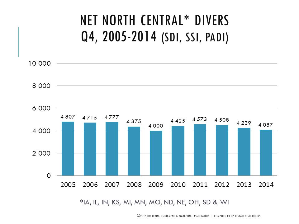 Net North Central* Divers Q4, 2005-2014 (SDI, SSI, PADI)