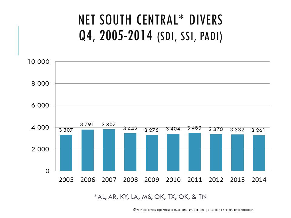 Net South Central* Divers Q4, 2005-2014 (SDI, SSI, PADI)