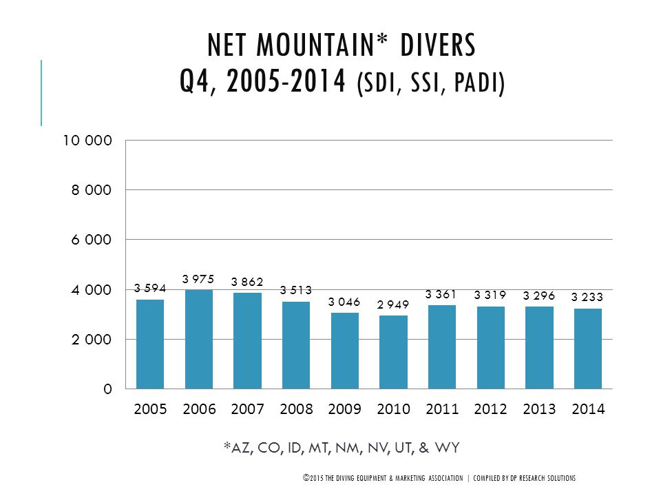 Net Mountain* Divers Q4, 2005-2014 (SDI, SSI, PADI)