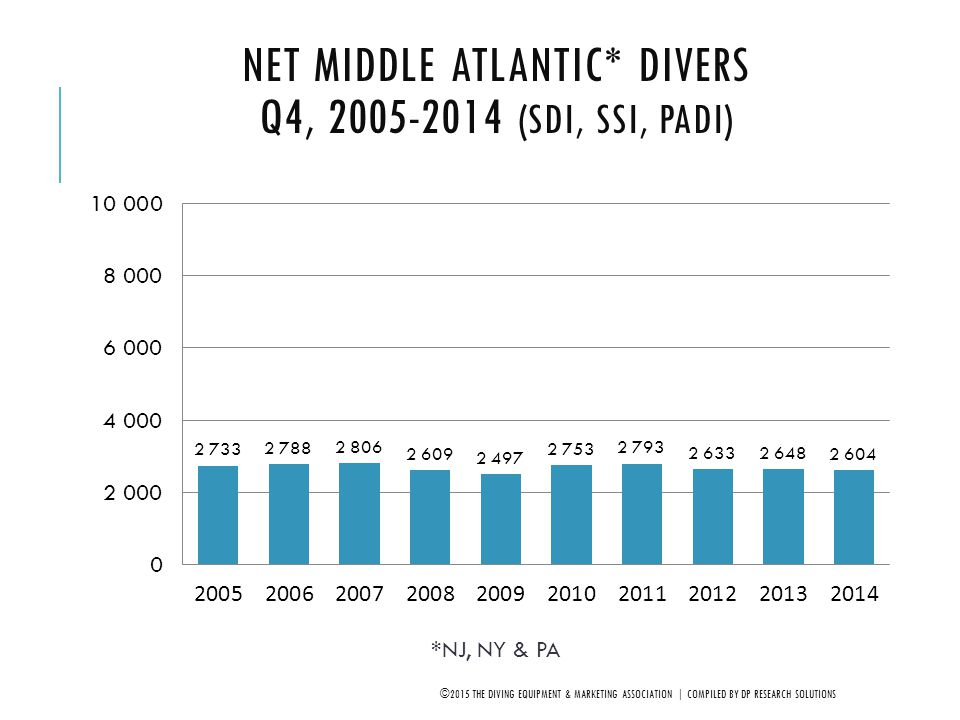 Net Middle Atlantic* Divers Q4, 2005-2014 (SDI, SSI, PADI)