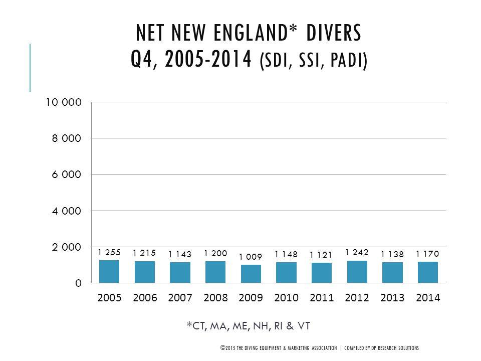 Net New England* Divers Q4, 2005-2014 (SDI, SSI, PADI)