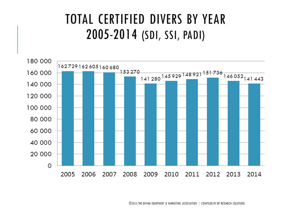 Total Certified Divers by Year 2005-2014 (SDI, SSI, PADI)