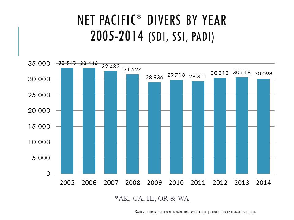 Net Pacific* Divers by Year 2005-2014 (SDI, SSI, PADI)