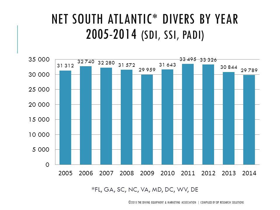 Net South Atlantic* Divers by Year 2005-2014 (SDI, SSI, PADI)