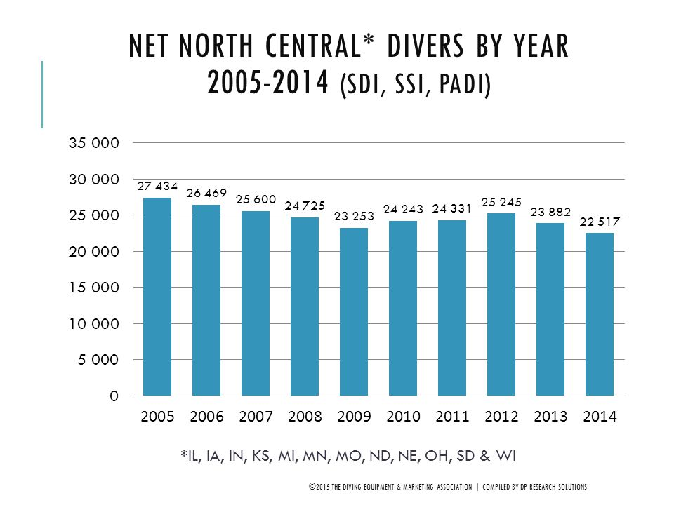 Net North Central* Divers by Year 2005-2014 (SDI, SSI, PADI)