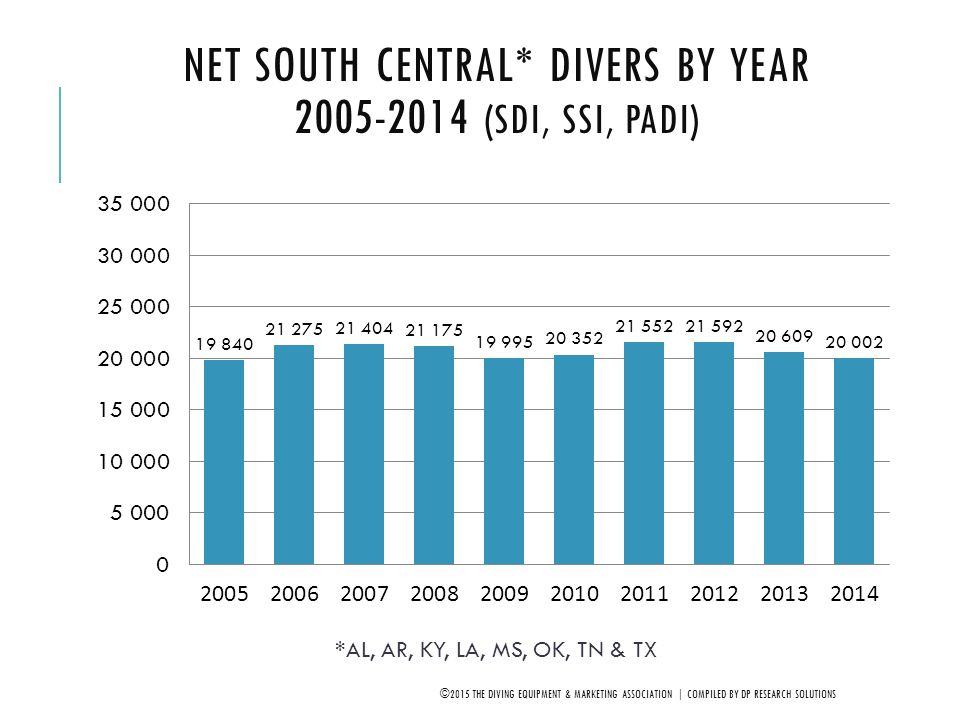 Net South Central* Divers by Year 2005-2014 (SDI, SSI, PADI)