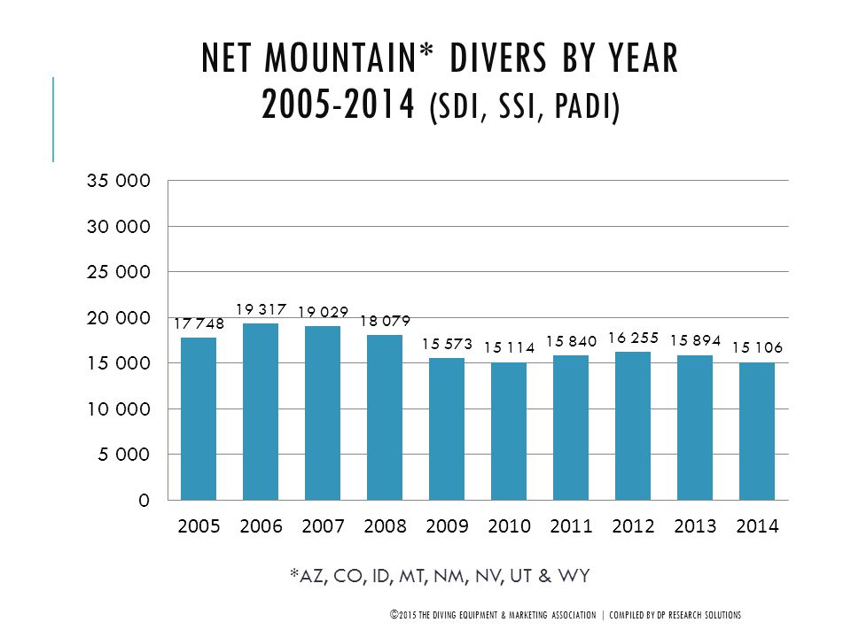 Net Mountain* Divers by Year 2005-2014 (SDI, SSI, PADI)