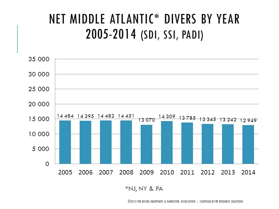 Net Middle Atlantic* Divers by Year 2005-2014 (SDI, SSI, PADI)