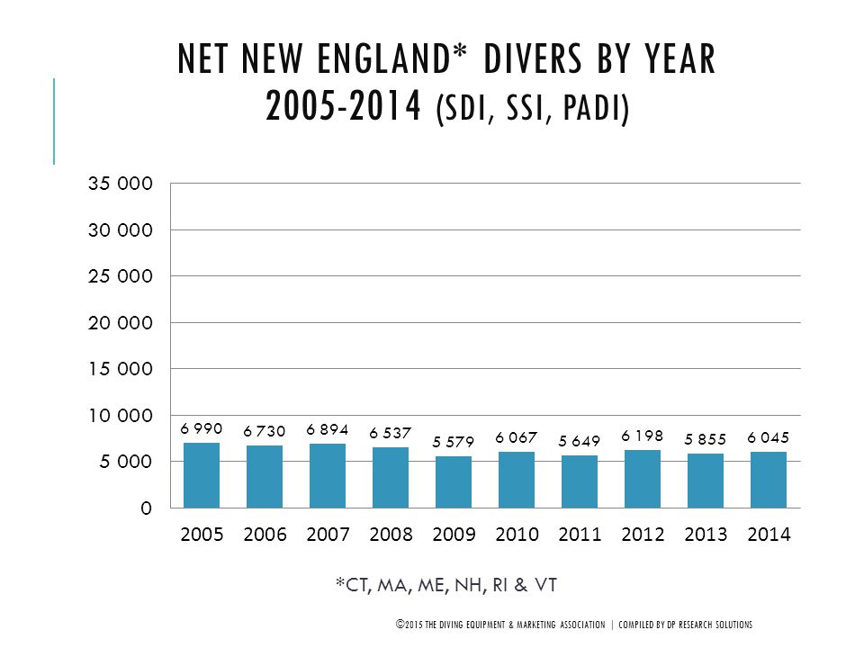 Net New England* Divers by Year 2005-2014 (SDI, SSI, PADI)