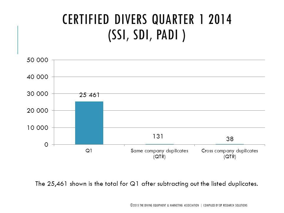 Certified Divers Quarter 1 2014 (SSI, SDI, PADI )