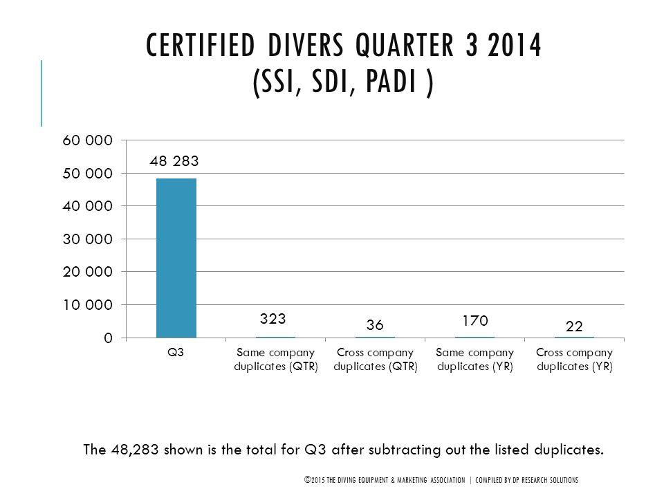Certified Divers Quarter 3 2014 (SSI, SDI, PADI )