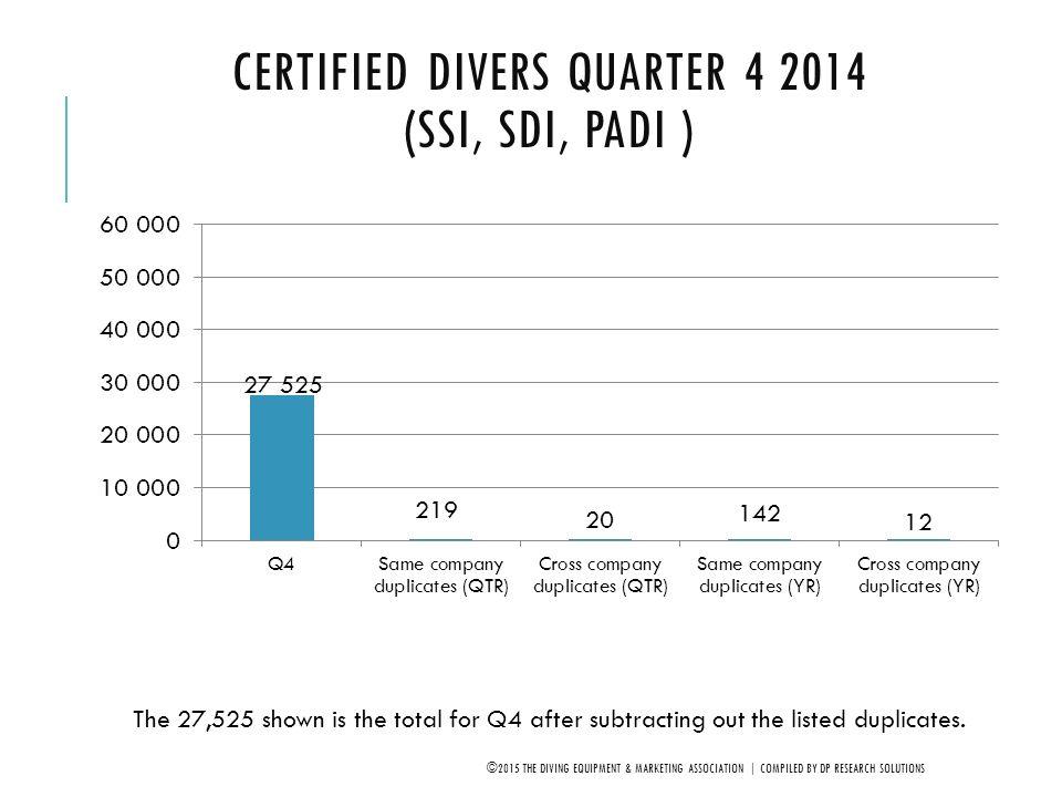 Certified Divers Quarter 4 2014 (SSI, SDI, PADI )