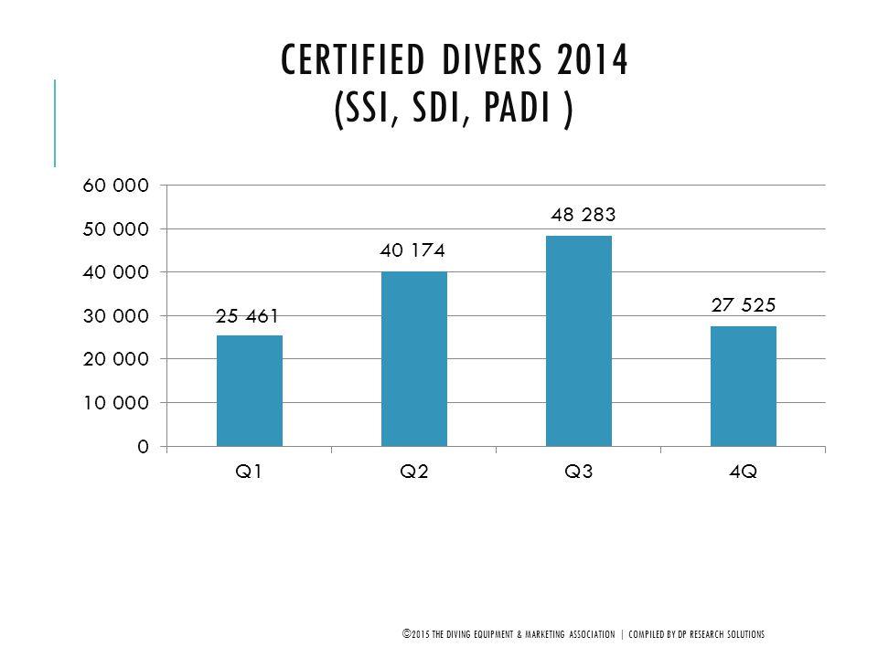 Certified Divers 2014 (SSI, SDI, PADI )