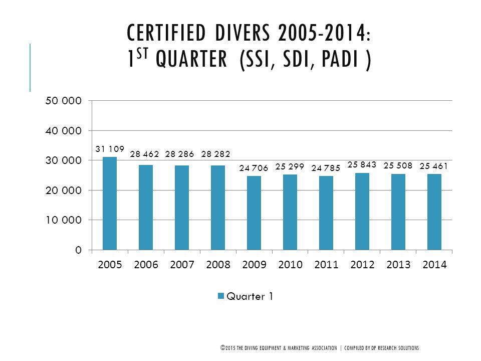 Certified Divers 2005-2014: 1st Quarter (SSI, SDI, PADI )