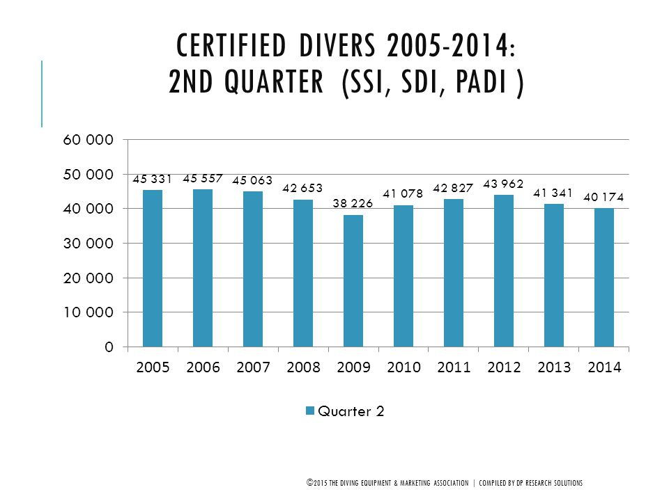 Certified Divers 2005-2014: 2nd Quarter (SSI, SDI, PADI )