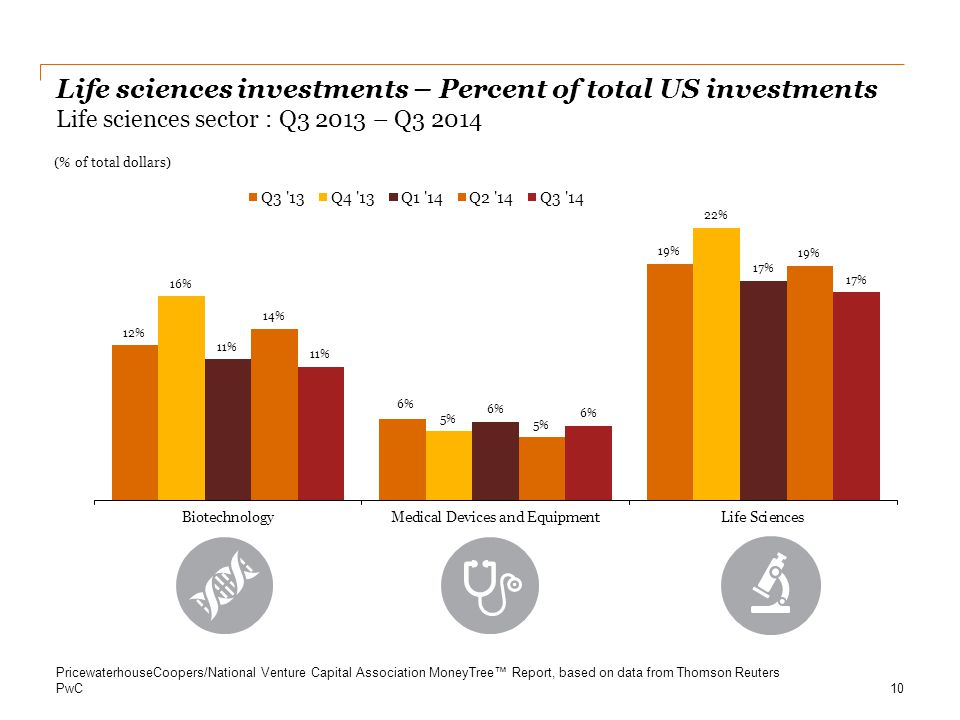 Life sciences investments – Percent of total US investments Life sciences sector : Q – Q3 2014