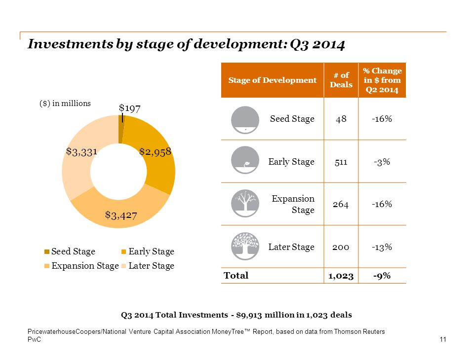 Investments by stage of development: Q3 2014