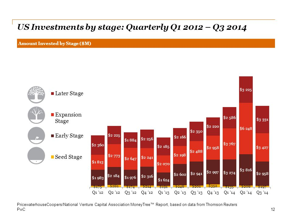 US Investments by stage: Quarterly Q1 2012 – Q3 2014