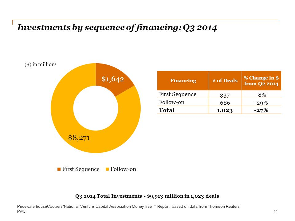 Investments by sequence of financing: Q3 2014