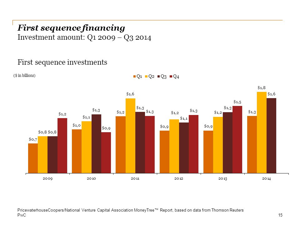 First sequence financing Investment amount: Q1 2009 – Q3 2014