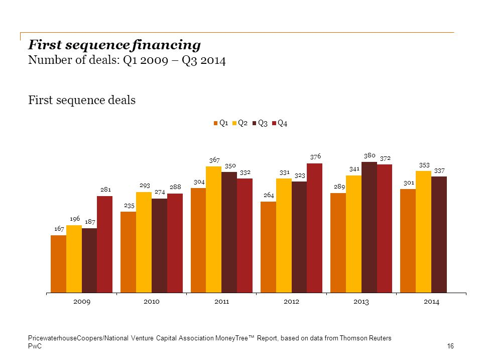 First sequence financing Number of deals: Q1 2009 – Q3 2014