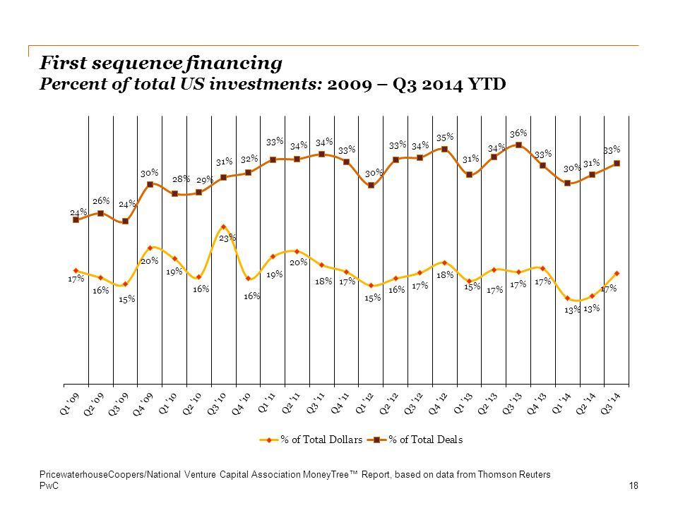 First sequence financing Percent of total US investments: 2009 – Q3 2014 YTD