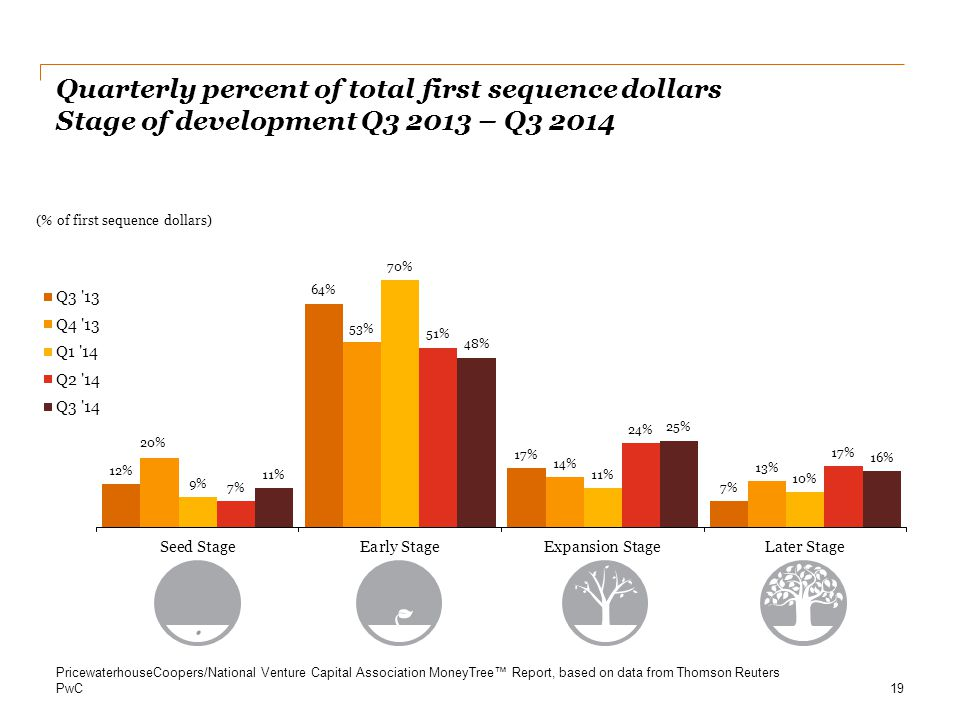 Quarterly percent of total first sequence dollars Stage of development Q3 2013 – Q3 2014