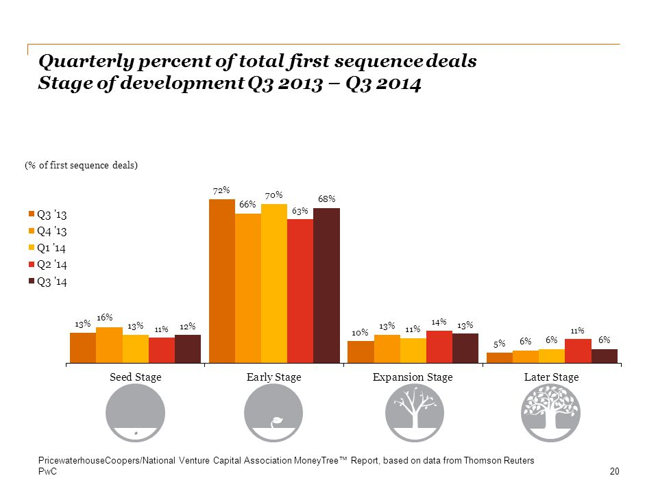 Quarterly percent of total first sequence deals Stage of development Q3 2013 – Q3 2014