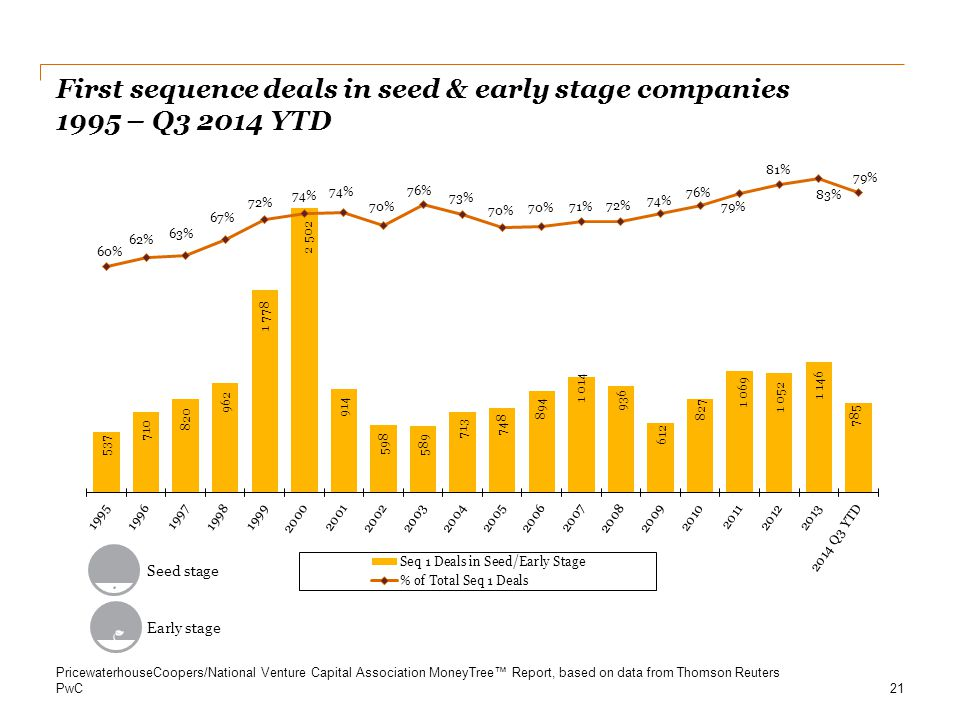 First sequence deals in seed & early stage companies 1995 – Q3 2014 YTD