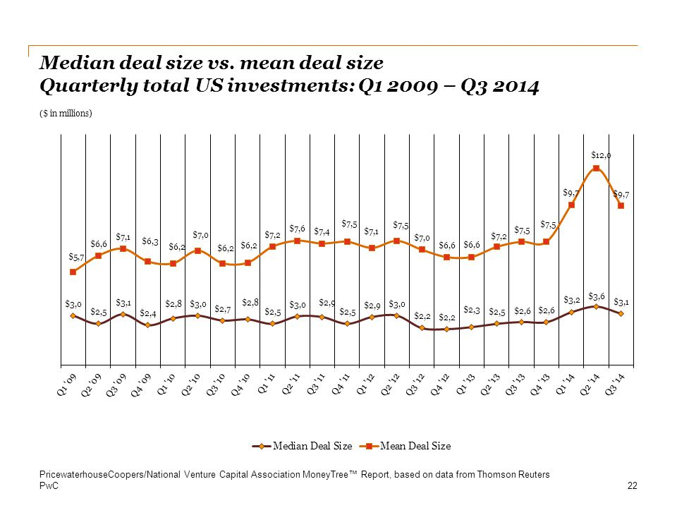 Median deal size vs. mean deal size Quarterly total US investments: Q – Q3 2014