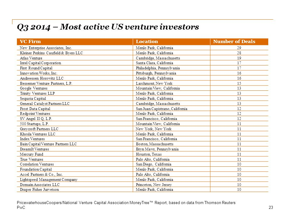 Q – Most active US venture investors
