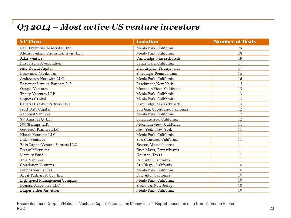 Q3 2014 – Most active US venture investors
