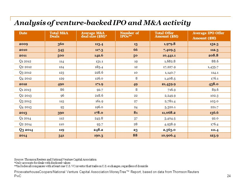 Analysis of venture-backed IPO and M&A activity