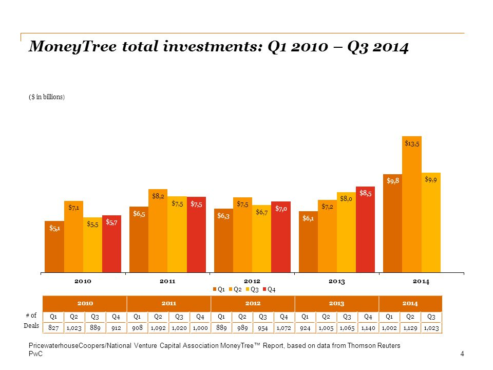 MoneyTree total investments: Q1 2010 – Q3 2014