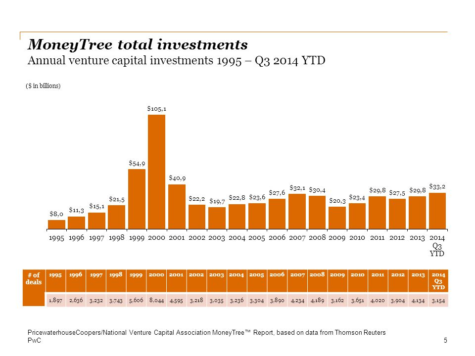 MoneyTree total investments Annual venture capital investments 1995 – Q3 2014 YTD