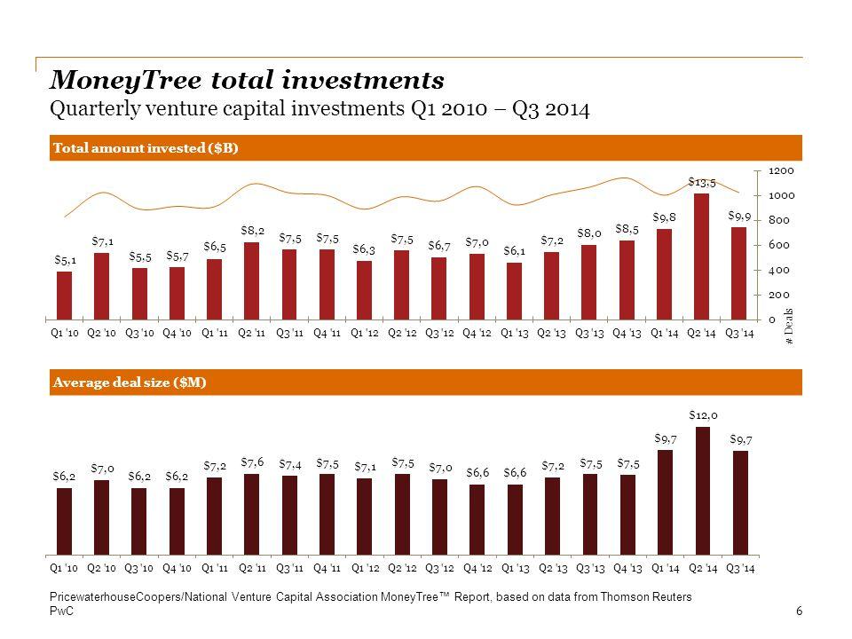 April 11, 2017 MoneyTree total investments Quarterly venture capital investments Q1 2010 – Q3 2014.