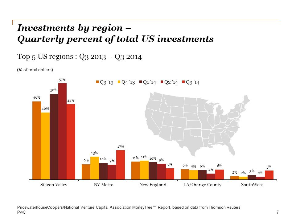 Investments by region – Quarterly percent of total US investments