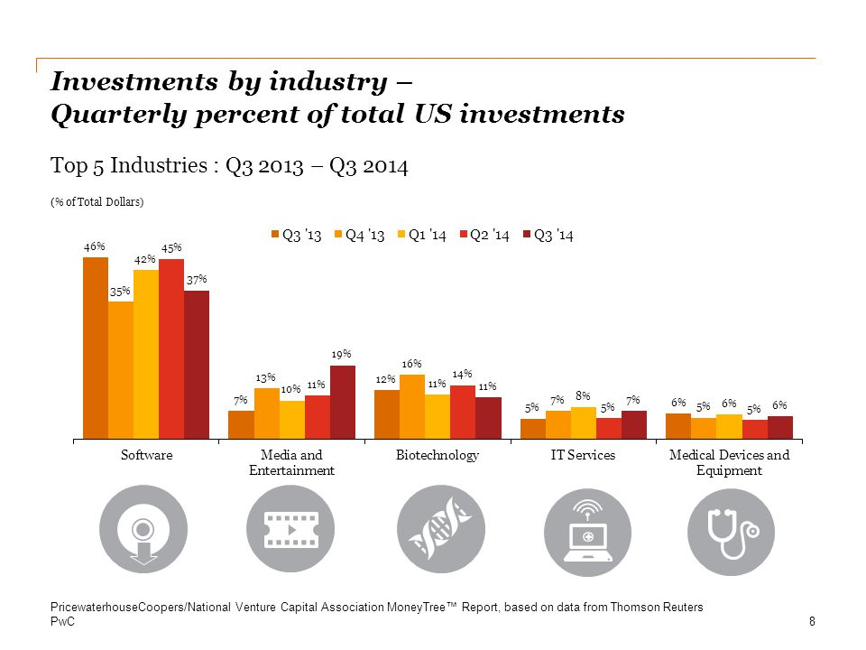 Investments by industry – Quarterly percent of total US investments